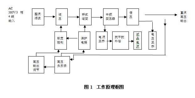 5,  hkzgf型系列水内冷发电机专用泄漏电流测试仪采用中频倍压电路.